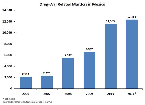 File:Drug-War Related Murders in Mexico 2006-2011